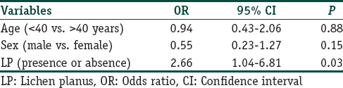 Table 3: Logistic regression model for association of LP with cardiovascular risk (using Castelli's atherogenic index)