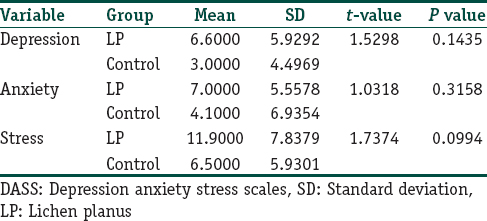 Role of depression, anxiety and stress in patients with oral