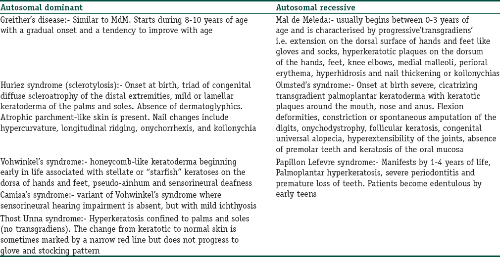 Table 1: The different patterns of inherited palmoplantar keratodermas