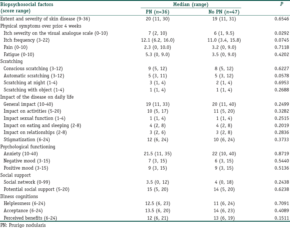 Table 2: Comparison of impact of skin disease on daily life score between endogenous eczema patients with and without prurigo nodularis