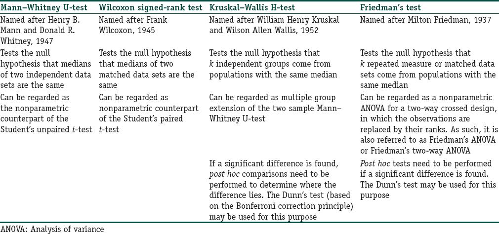 anova and nonparametric tests essay The friedman test is a non-parametric statistical test developed by milton  friedman similar to the parametric repeated measures anova, it is used to  detect.