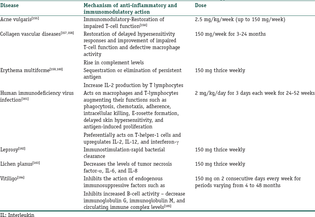 Table 9: Indications of levamisole in dermatology