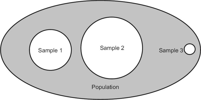 Biostatistics series module 5: Determining sample size Hazra