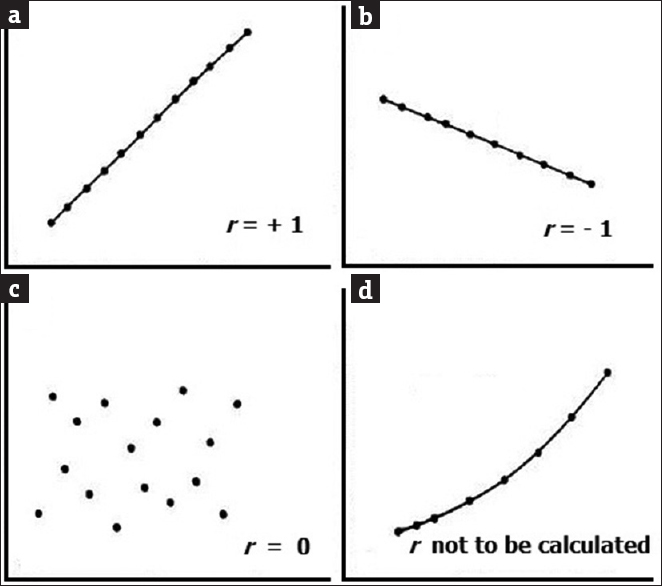Biostatistics Series Module 6 Correlation And Linear Regression