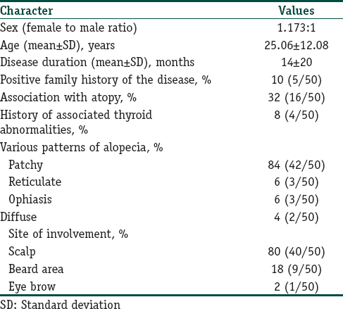 Table 1: Demographic and clinical characters of study population