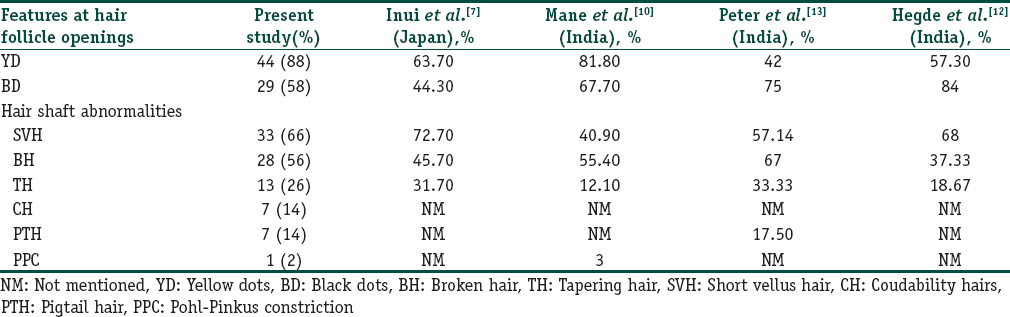 Table 2: Comparison of dermoscopic features of alopecia areata with other studies