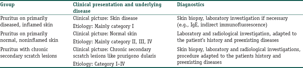 Etiology of itchiness