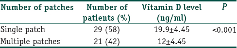 Vitamin D level in alopecia areata Bhat YJ, Latif I, Malik R