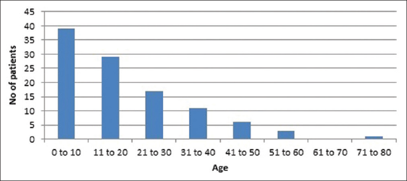 clinico epidemiological study of congenital ichthyosis in a tertiary  figure 1 age distribution of the patients in the study