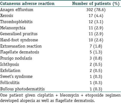 Table 1: Various cutaneous adverse reactions of chemotherapy drug(<i>s</i>)