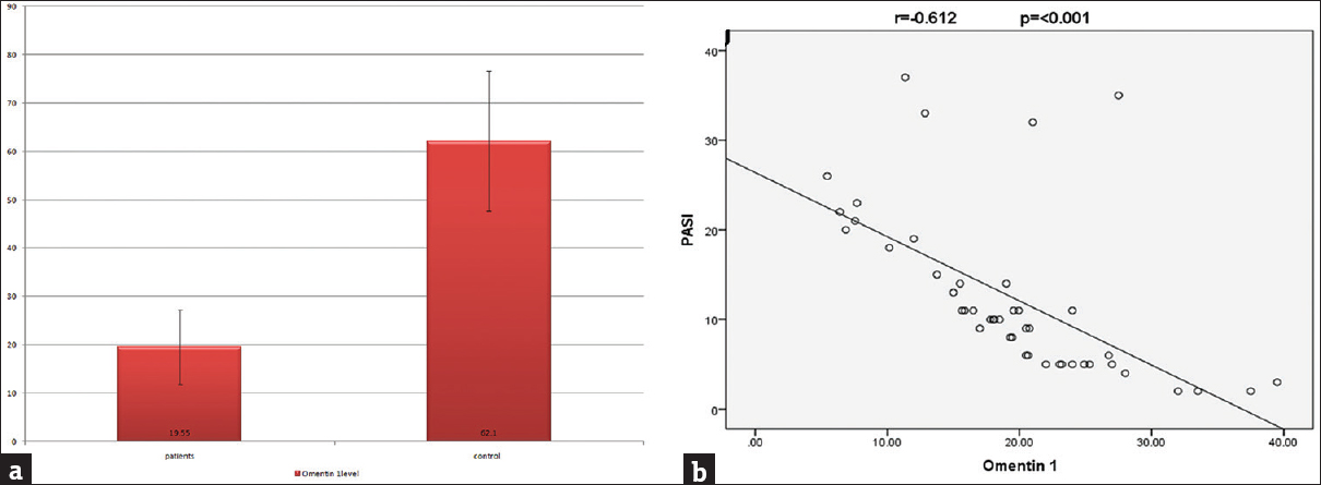 Figure 1: (a) Serum omentin-1 in cases and controls. (b) Significant negative correlation between serum omentin-1 and Psoriasis Area and Severity Index score in studied cases