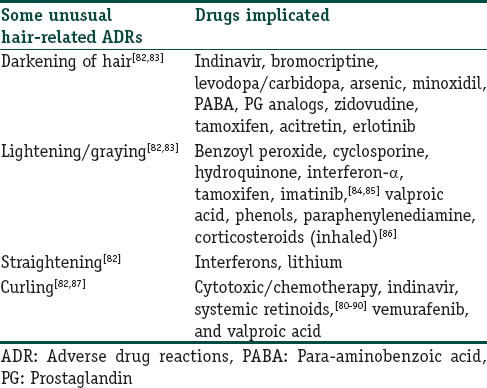 Unusual and interesting adverse cutaneous drug reactions