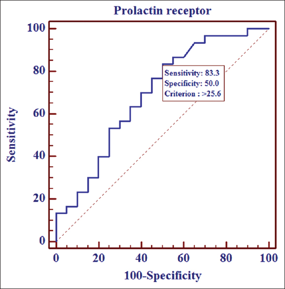 Figure 2: Receiver operator characteristic curve for the level of prolactin receptors