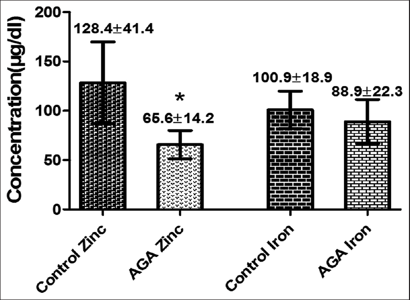 Figure 3: Serum zinc and iron concentrations in patient with female androgenetic alopecia compared with control group. *Represents highly significant difference when compared with control (<i>P</i><0.001)