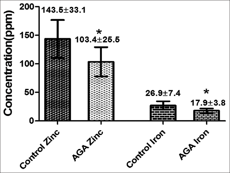 Figure 4: Hair zinc and iron concentrations in patient with female androgenetic alopecia and control group. *Represents highly significant difference (<i>P</i><0.001)