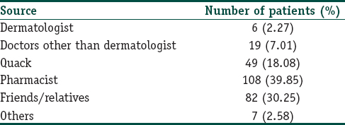Topical steroid damaged/dependent face (TSDF): A study from
