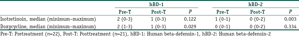 Table 3: Effects of isotretinoin and doxycycline treatment on human beta-defensin-1 and human beta-defensin-2 staining in pustular lesions and in uninvolved skin of acne vulgaris patients