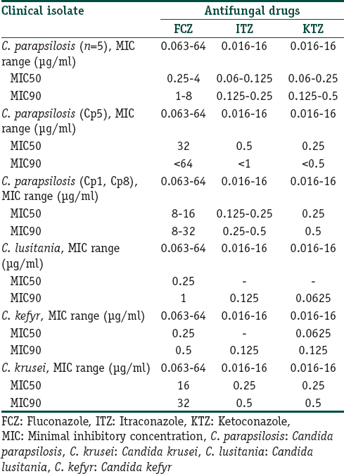 Table 1: <i>In vitro</i> susceptibility of isolates of <i>Candida</i> recovered from acne, to antifungal agents