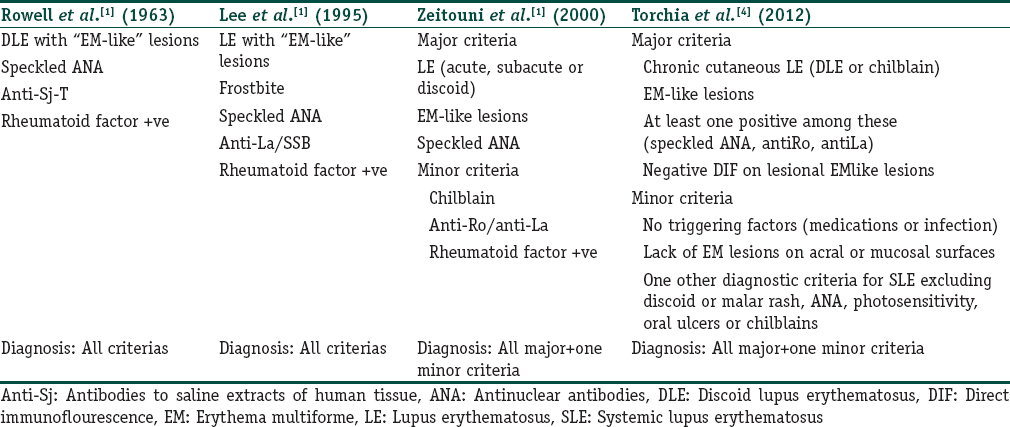 Table 1: Evolution of diagnostic criteria of Rowell's syndrome