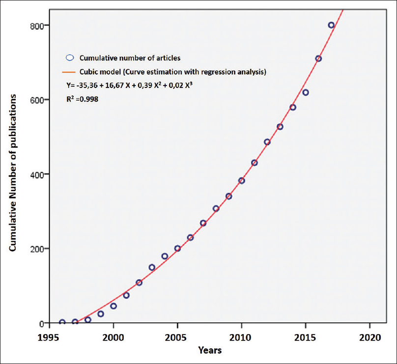 Figure 5: Cumulative number of teledermatology publications by year