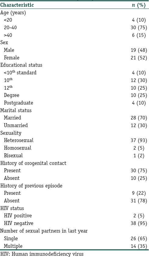 Herpes simplex virus 1 and 2 in herpes genitalis: A
