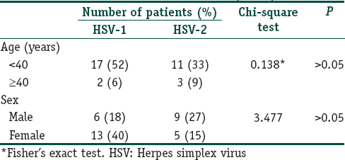 Herpes simplex virus 1 and 2 in herpes genitalis: A