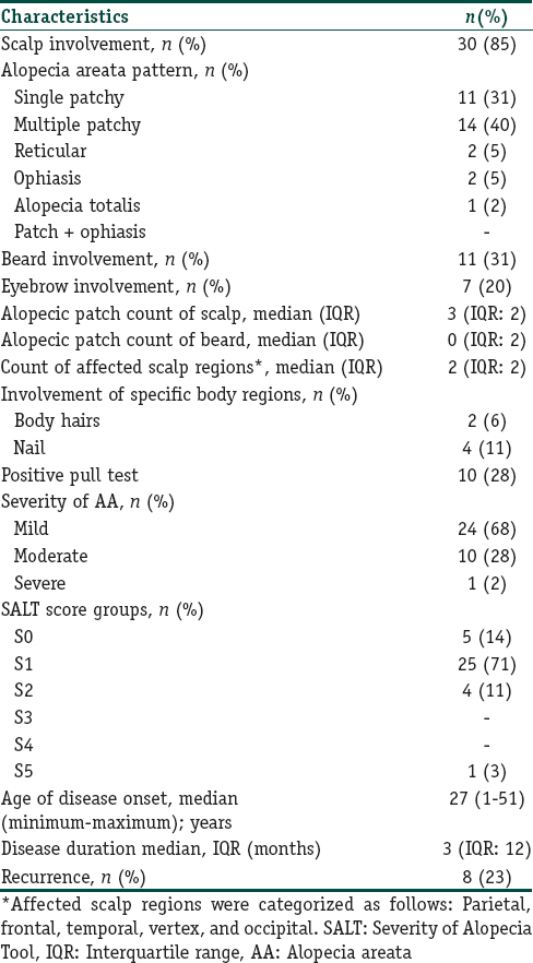 Assessment of metabolic profile and ischemia-modified albumin level