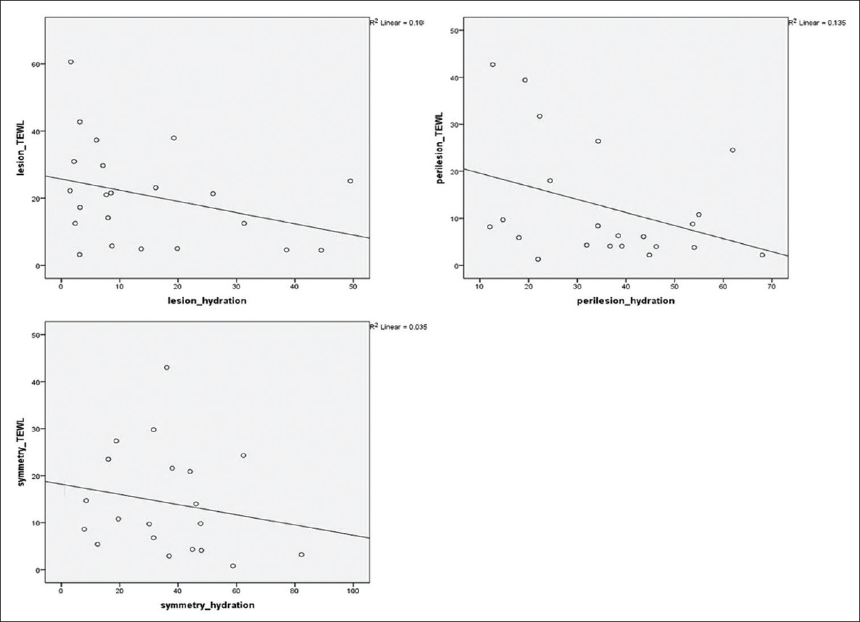 Figure 2: The correlation between hydration and transepidermal water loss in lesional, perilesional, and symmetrical uninvolved skin of chronic contact or atopic dermatitis patients