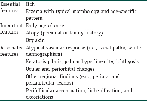 Table 4: Diagnostic criteria proposed by the American Academy of Dermatology