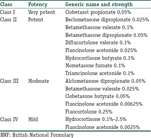 Table 6: BNF classification of topical corticosteroids