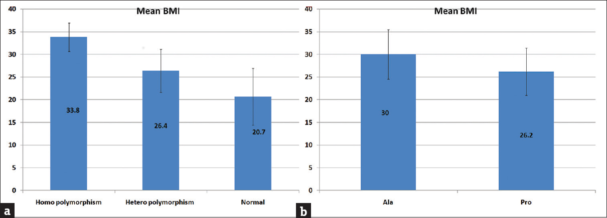 Figure 2: Significant association between (a) homopolymorphism and higher body mass index and (b) Ala allele and higher body mass index