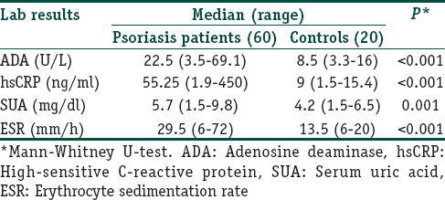 Table 2: Comparison of adenosine deaminase, high-sensitive C-reactive protein, serum uric acid, and erythrocyte sedimentation rate between psoriasis and controls