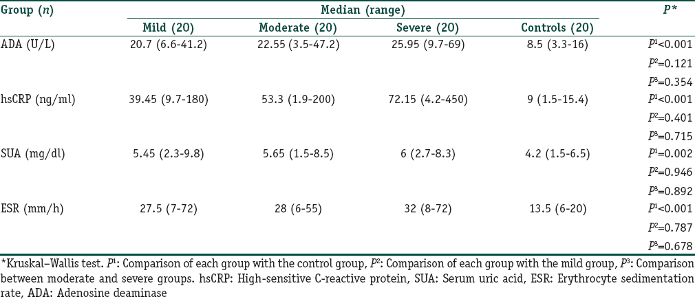 Table 3: Comparison of adenosine deaminase, high-sensitive C-reactive protein, serum uric acid, and erythrocyte sedimentation rate between psoriatic groups and controls