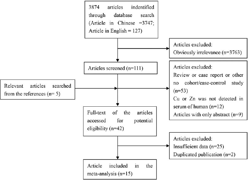 Figure 1: Flow chart of study selection in the meta-analysis