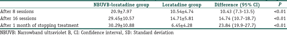 Table 2: Mean±SD reduction of urticaria activity score (UAS) from baseline value in the two treatment groups