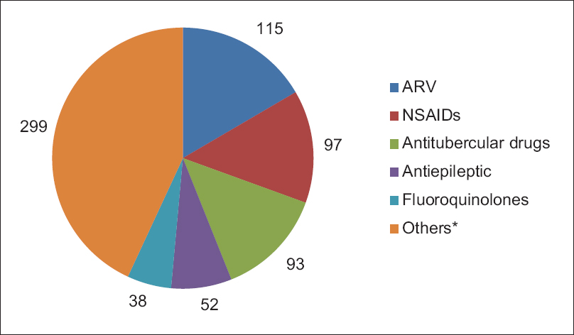 Analysis Of Cutaneous Adverse Drug Reactions Reported At