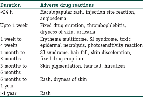 Analysis of cutaneous adverse drug reactions reported at the