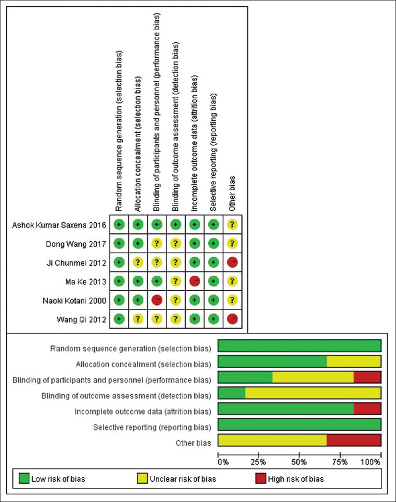 Figure 2: Quality evaluation of included studies