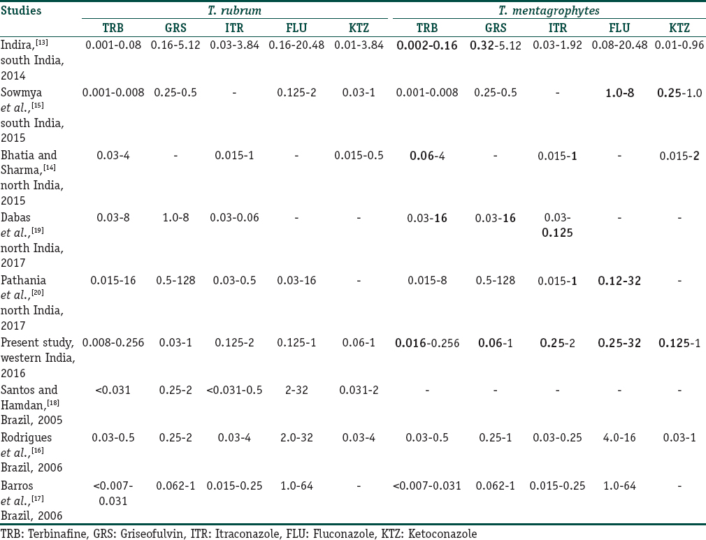 Table 5: Comparative susceptibility data MIC-90 ranges (μg/mL) of <i>T. rubrum</i> and <i>T. mentagrophytes</i> from studies in India and other countries