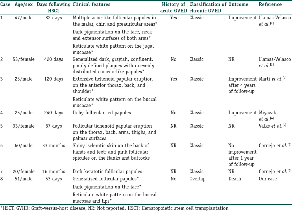 Table 1: Reported cases of chronic follicular graft-versus-host disease