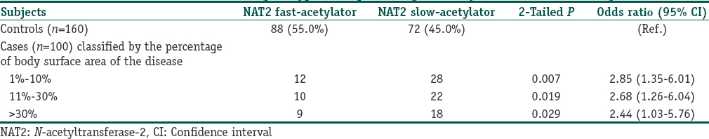 Tables 3: Association between NAT2 genotypes and percentage of body surface area of vitiligo disease