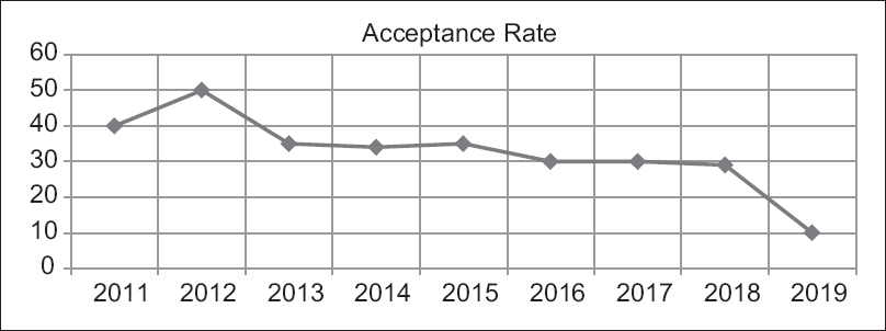 Figure 1: Acceptance rate in IJD